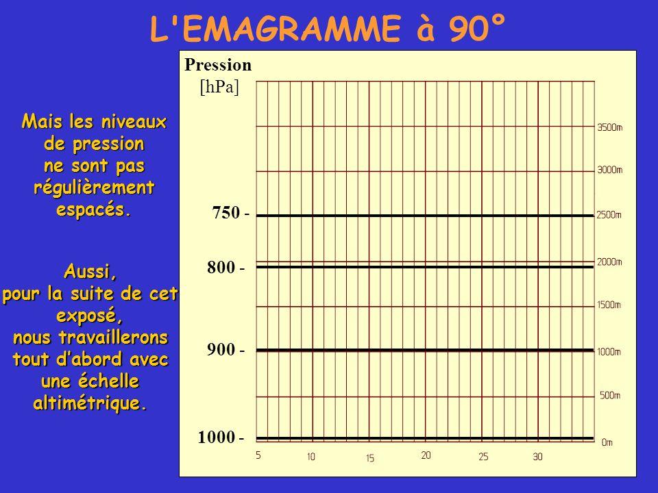 L EMAGRAMME à 90° Pression [hPa] Mais les niveaux de pression
